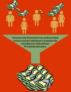 Anteile_Finanzierung