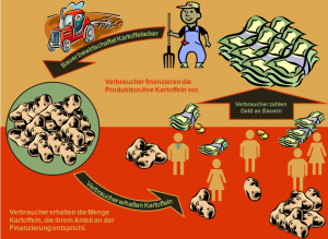 Foodfunding_Kartoffeln