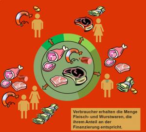 Verteilung_Wurst